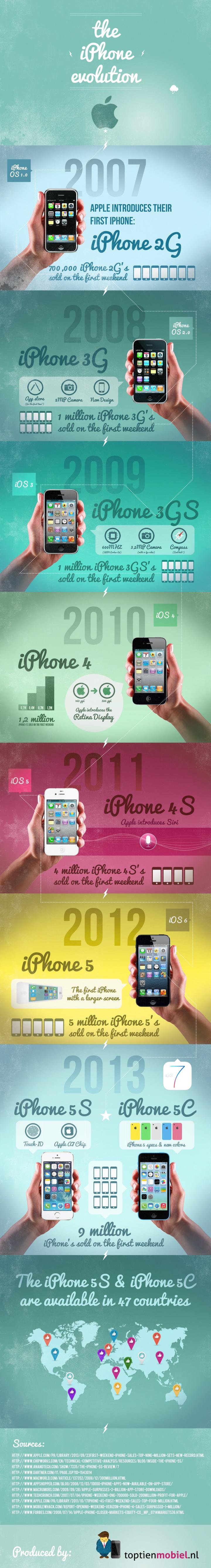 A evolução do iPhone