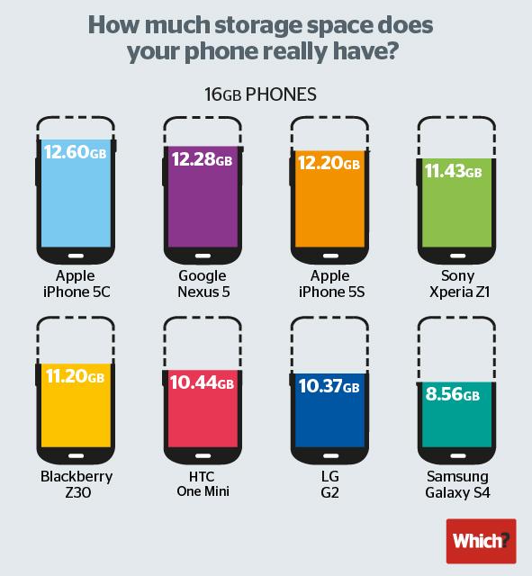 O espaço real existente nos smartphones de 16GB