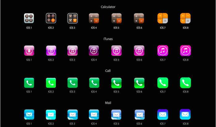 Evolução do iOS o futuro é Mac (2)