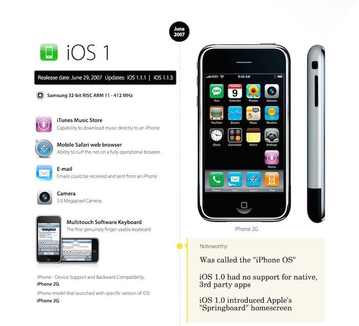 iOS 1 o futuro é mac