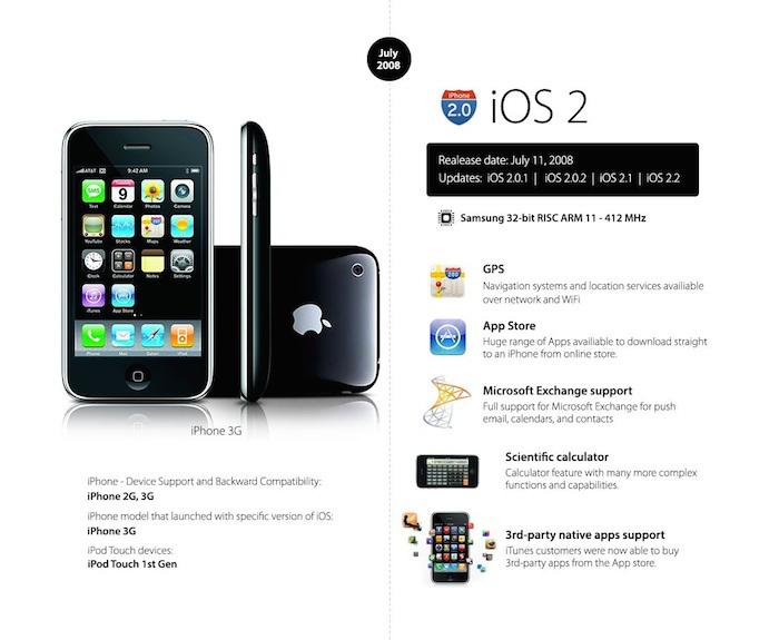 iOS 2 o futuro é mac