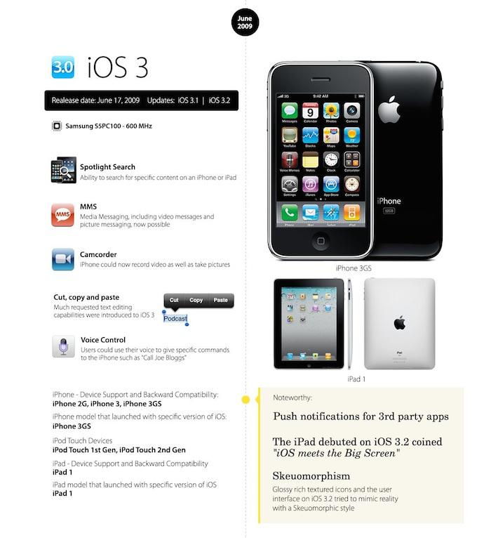 iOS 3 o futuro é mac