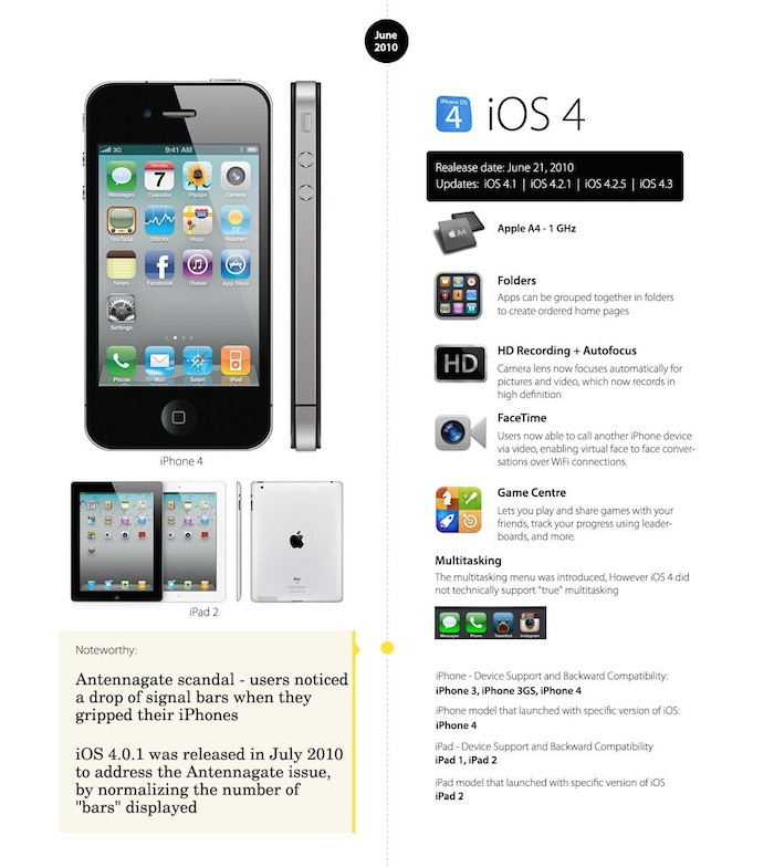 iOS 4 o futuro é mac