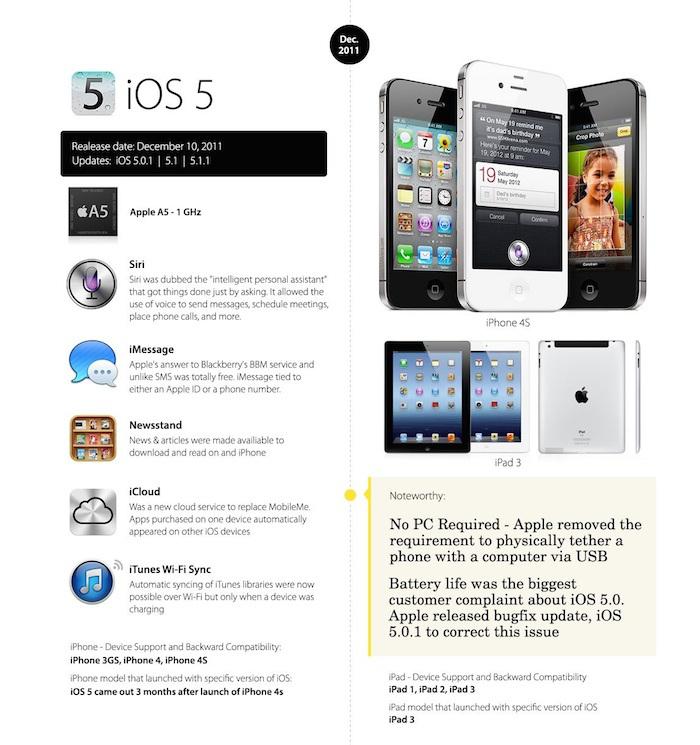 iOS 5 o futuro é Mac