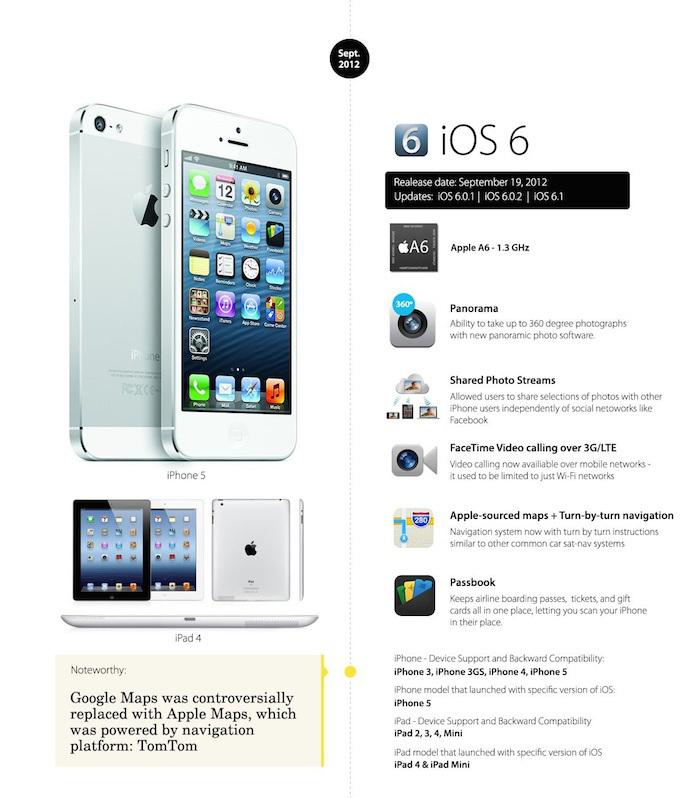iOS 6 o futuro é mac