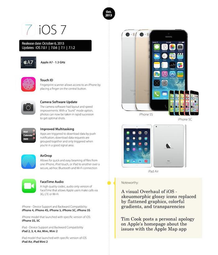 iOS 7 o futuro é mac