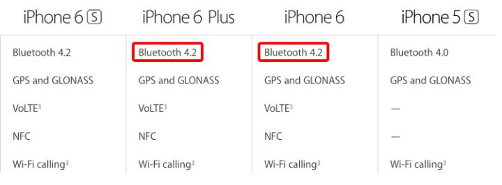iPhone 6, iPhone 6 Plus e iPad Air equipados com o Bluetooth 4.2