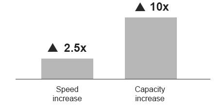 comparação de velocidades do bluetooth 2.4 o futuro é mac