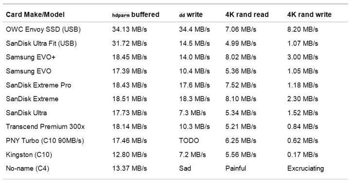Tabela com os melhores cartões micro SD para raspberry o futuro é mac